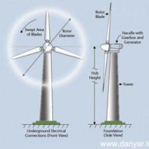 کانال  مهندسی برق قدرت انرژی